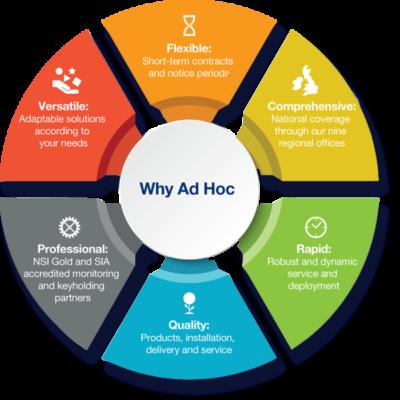 Why-Ad-Hoc